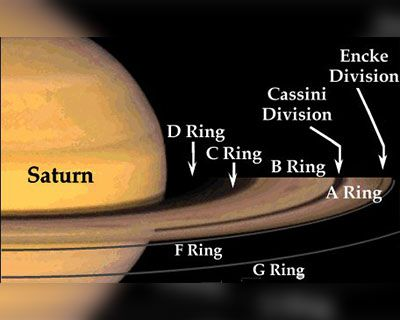 Why Saturn have Rings around it