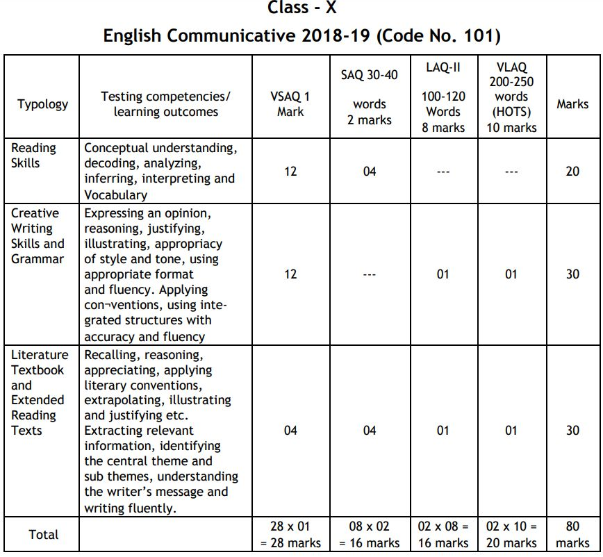 Cbse class 10 english communicative syllabus 2018 2019 500 malvernweather Image collections