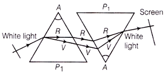 Refraction of Light by Two Identical Prisms