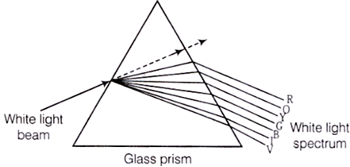 dispersion of light through glass prism