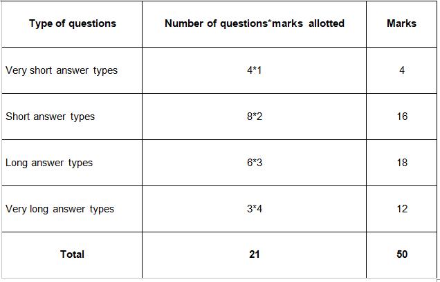 mathematics model paper