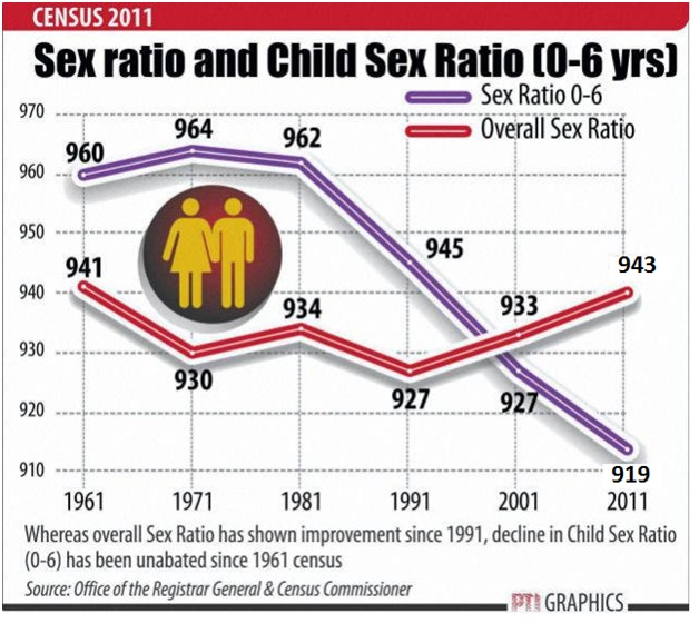 Census 2011 Literacy Rate And Sex Ratio In India Since 1901 To 2011
