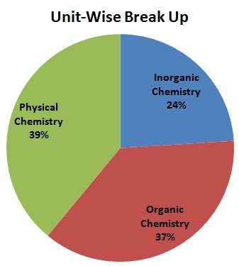 JEE Main Chemistry Analysis