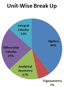 JEE Main Mathematics break up