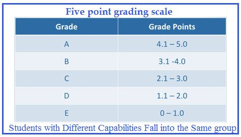 cbse five point grading