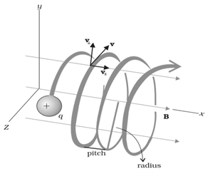 Helical Path of a moving charge particle in magnetic field
