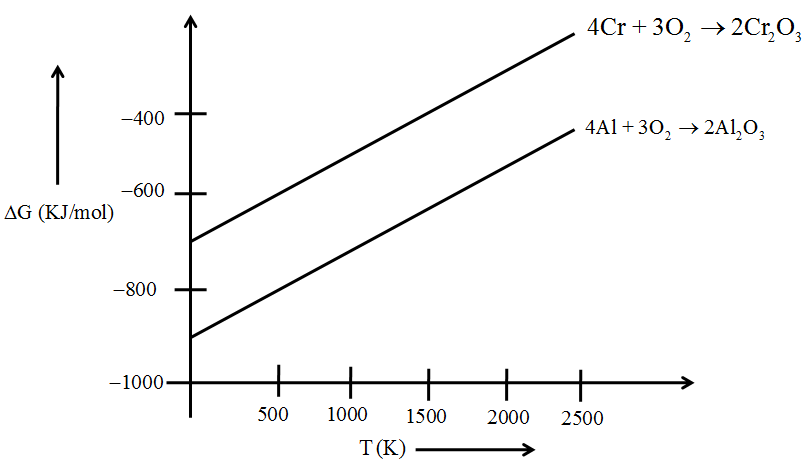 Chapter notes cbse class 12th chemistry general principles and here formation of aluminium oxide is represented by the lower line ie g is more negative for this reaction which means the oxide formed in this ccuart Choice Image