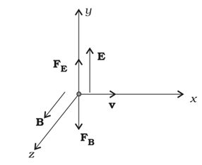 Motion of a charge in Cross Electric and Magnetic Fields