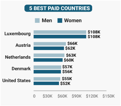 5 best paid countries