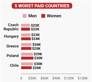 5 worst paid countries