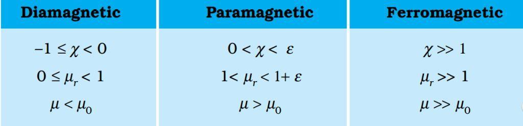 Properties of Diamagnetic Material, Paramagnetic Material, Ferromagnetic Material