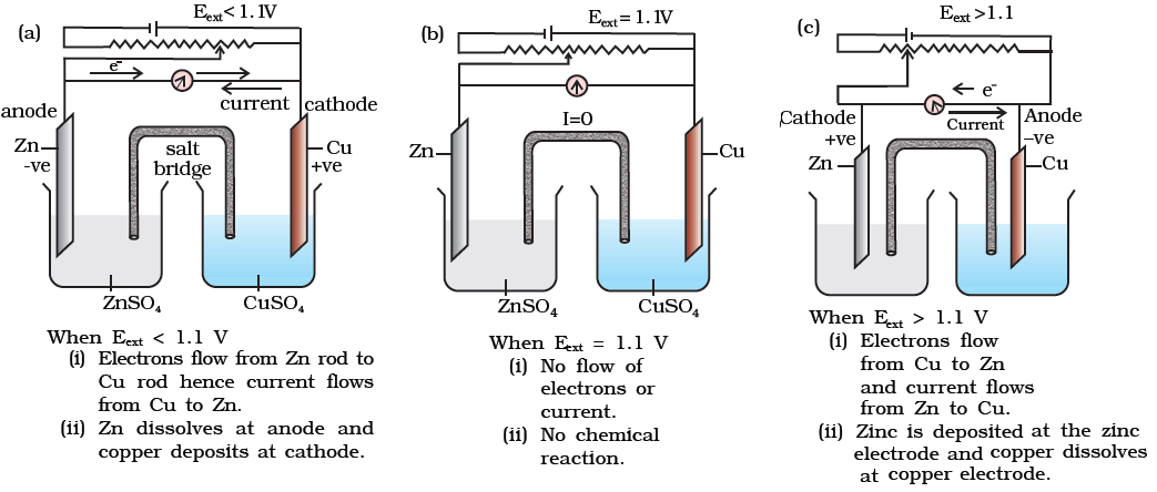 Cbse Class 12th Chemistry Notes  Electrochemistry  Part