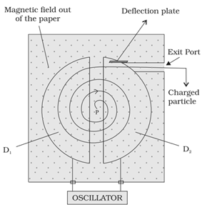 Construction of Cyclotron