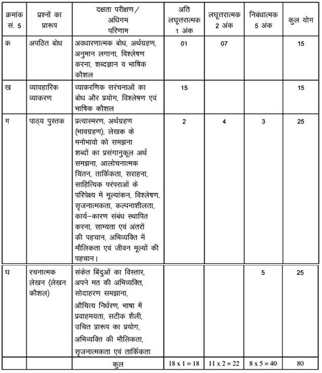 cbse class 9 Hindi B exam pattern