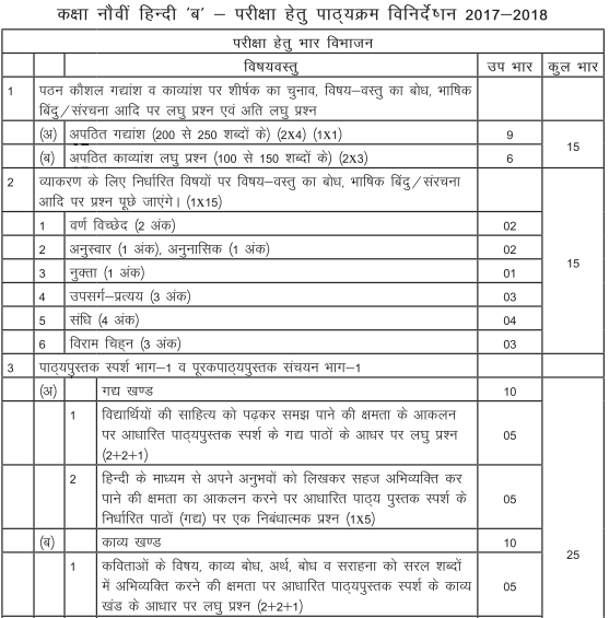 Cbse syllabus for class 9 hindi course b 2018 19 class 9 hindi b chapterwise weightage malvernweather Image collections
