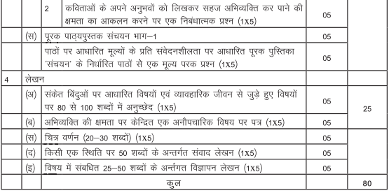 class 9 hindi B chapterwise weightage, cbse hindi syllabus