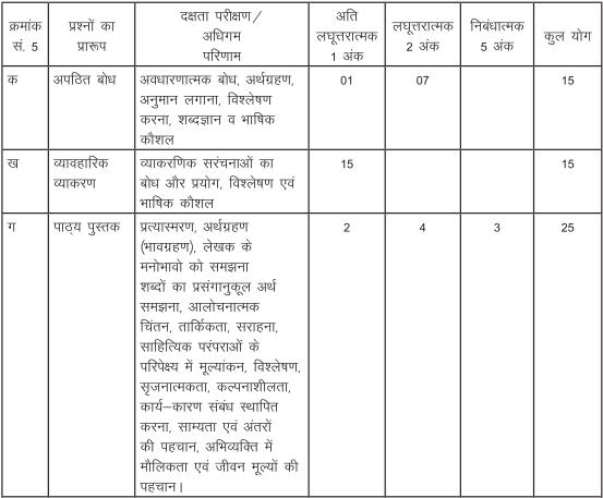 class 9 Hindi B exam pattern