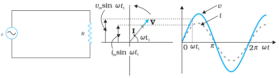 AC Circuit containing Resistnace only