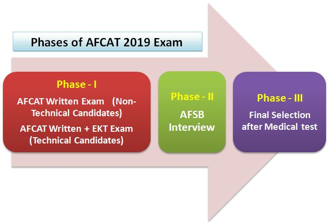 AFCAT 2019 Exam Pattern