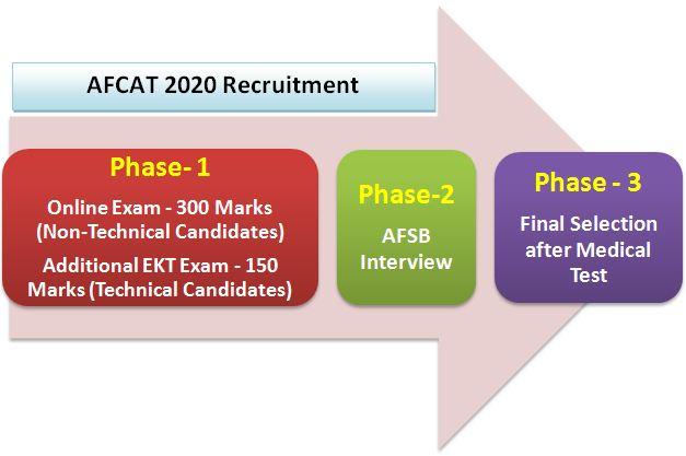 AFCAT 2020 Exam Pattern