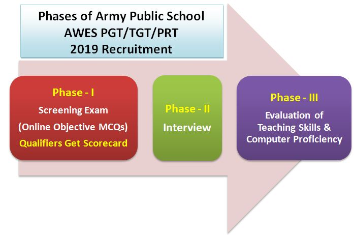 Army Public School AWES PGT/TGT/PRT 2019 Exam Pattern and