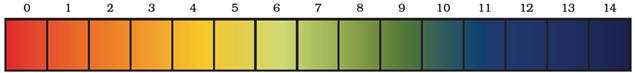 ph paper indicator