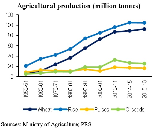 Agriculture Production in India