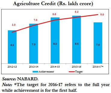 NABARD's Data on Agriculture Credit