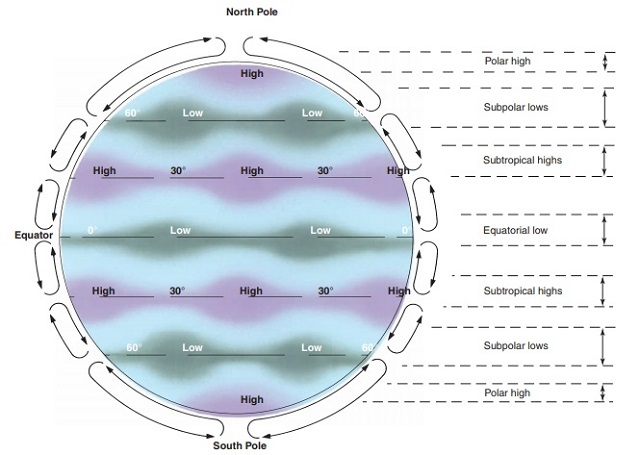 List Of Idealised Global Air Pressure Belt Across The Globe