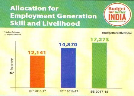 Employment Generation and Budget Estimates