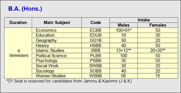 AMU BA Hons Courses