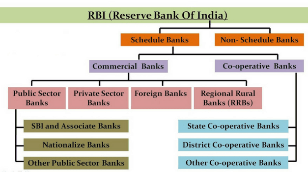 Structure of Banking Sector in India