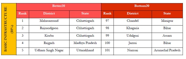 Infrastructure Ranking in Aspirational Districts