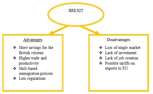 advantages and disadvantages of european union Home advantages and disadvantages 9 disadvantages and advantages of labor unions disadvantages and advantages of genetically modified crops.