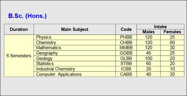 AMU Science Courses
