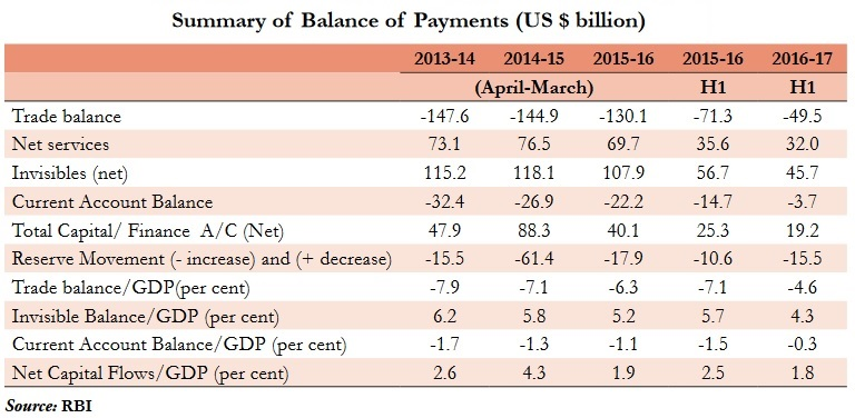 Economic Survey Analysis for Balance of Payments