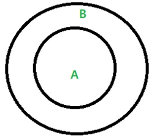 Tips and tricks to solve questions in syllogism representing it by venn diagram the pattern consists of a circle representing a lying within a circle representing b ccuart Choice Image