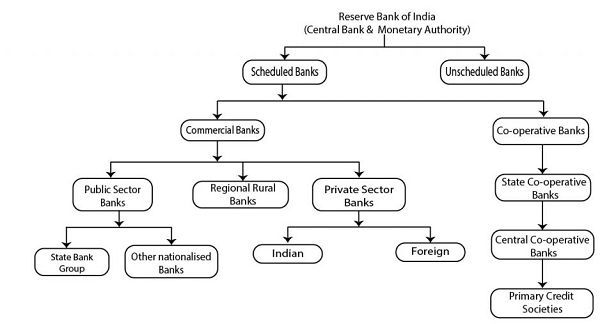 Banking structure india