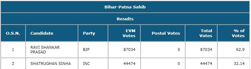 Patna Sahib Bihar 2019