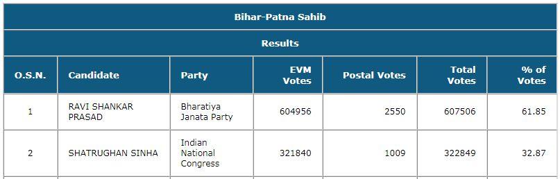 Patna Sahib Shatru Result