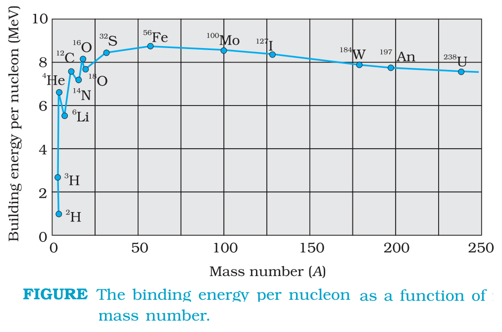 Binding Energy Curve