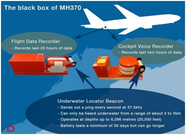 Black box MH370