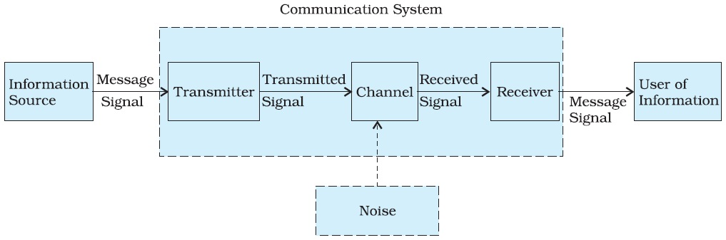 Block Diagram Ofmunication System