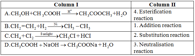 chemical reactions of hydrocarbon