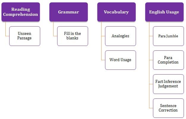 verbal ability for cat pdf free download
