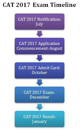 CAT 2017 IMPORTANT DATES, CAT 2017, CAT 2017 DATES