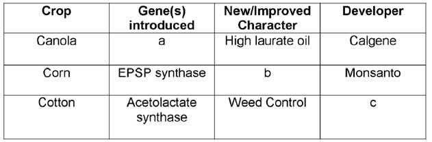 CBSE Class 12 Biotechnology Sample Paper: 2018 - Question 23