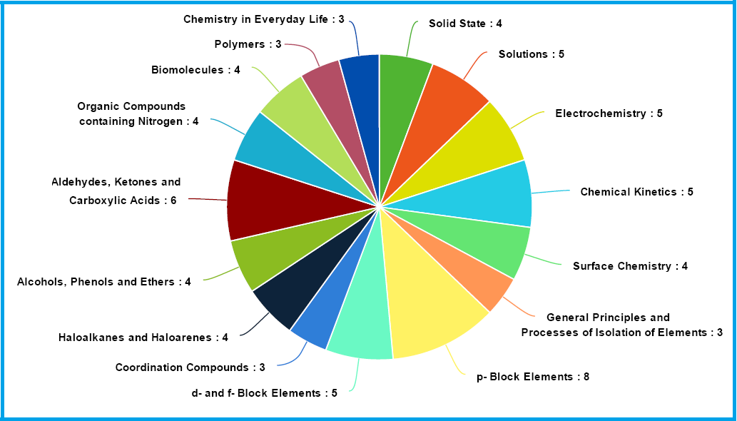 Weightage to subject chapters in CBSE Class 12 Chemistry 2016