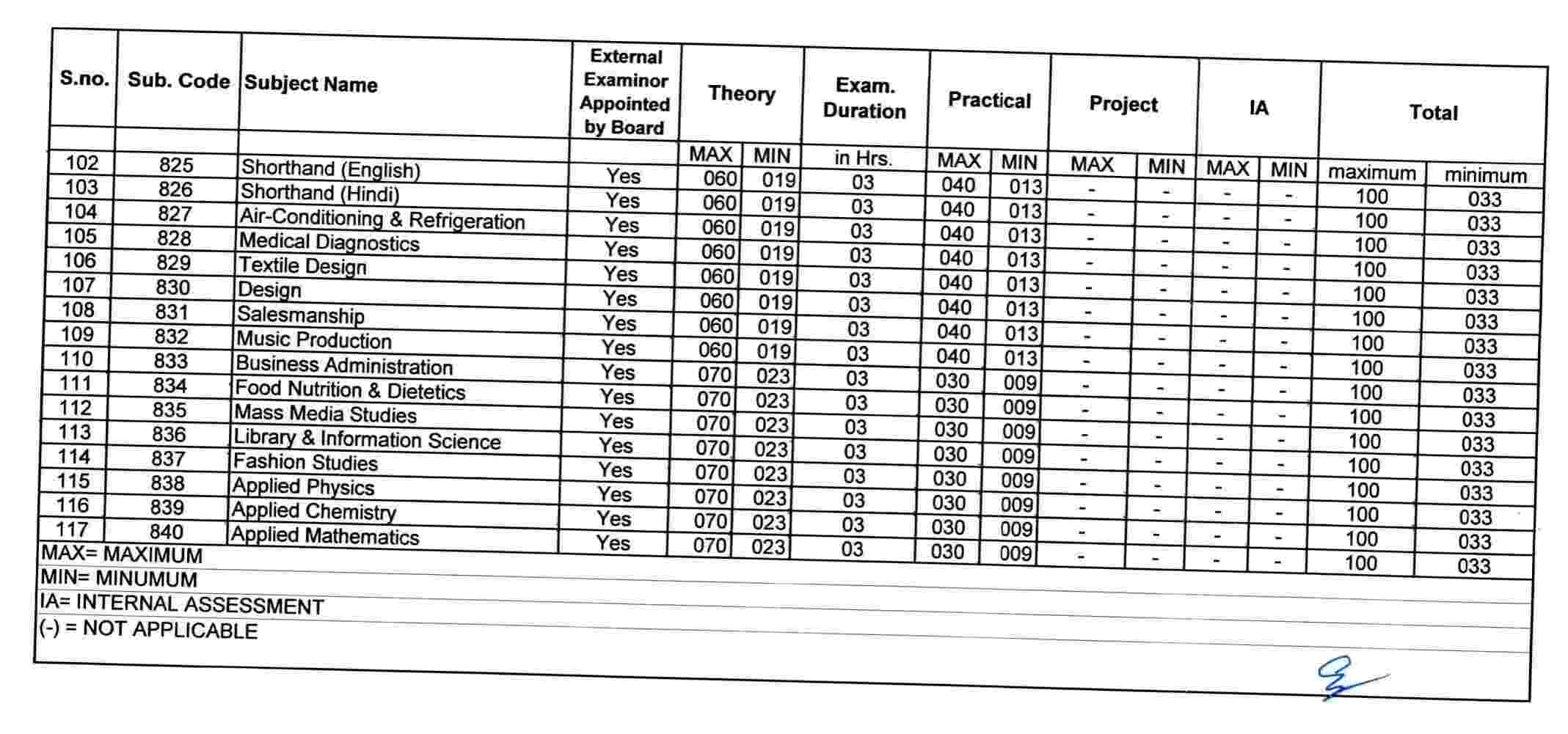 Passing Marks in CBSE Class 12 - IV