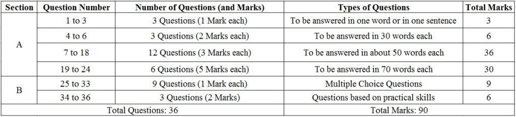 Section wise marks distribution of CBSE Class 10 Science Question Paper, 2017